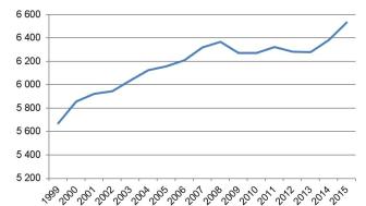 Total körsträcka för svenskregistrerade personbilar (miljontals mil)