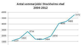 Ulla Hamilton (M): Fler unga ska få in en fot på arbetsmarknaden