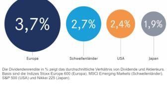 Europas große Konzerne eignen sich besonders für den Dividenden-Fokus. Die Grafik beschreibt die Dividendenrendite in Prozent. (Quelle: Bloomberg, 30.06.2017)