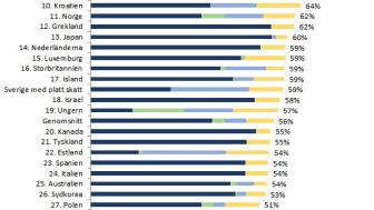 Ny internationell studie: Sverige i skattetopp även utan värnskatt