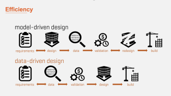 Accelerated Efficiency with Data-Driven Design