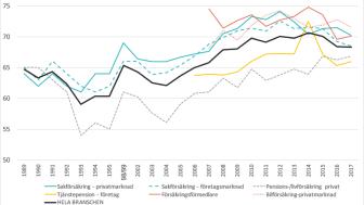 SKI kundnöjdhet för försäkringsbranschen i Sverige 1989-2017.