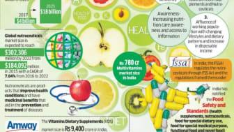 Dietary supplements biz rides health wave