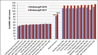 Nils Holgerssongruppen: Elnätsavgifterna fortsätter att öka kraftigt