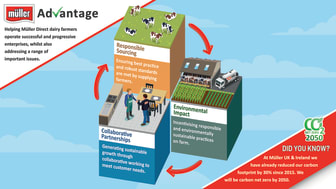 Müller Advantage incentivises collaboration, herd health and reducing environmental impact