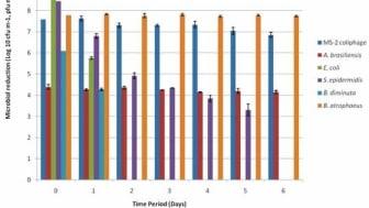 Überlebensdauer von Bakterien und Mikroorganismen auf HEPA FIltern