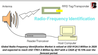 Radio-Frequency Identification Market