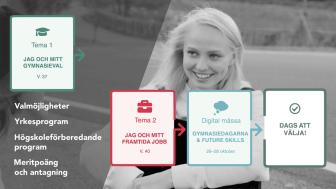 Årets digitala Gymnasiedagarna & Future Skills utökas med två förberedande temaveckor