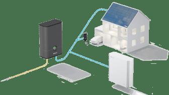 EnergyHub-systemet integrerar solel, energilager och elbilsladdning med koppling till elnätet.