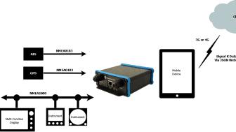 iKommunicate Removing the Barrier to NMEA Data