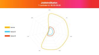 Jobbindikator - T-centralen