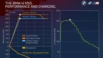 BMW i4 M50 - tekniske data