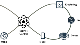 Sophos Synchronized Security.png