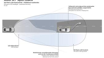 HD matrix LED headlight - predicted dimming