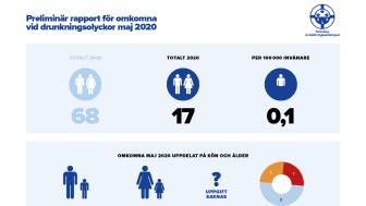 Preliminär sammanställning av omkomna vid drunkningsolyckor under maj 2020