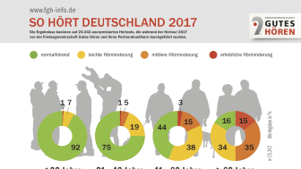 Die Auswertung der Hörtests, die von den Partnerakustikern der Fördergemeinschaft Gutes Hören während der bundesweiten FGH Hörtour gemacht wurden, liefern ein repräsentatives Bild der Verbreitung von Hörminderungen in Deutschland. Grafik: FGH