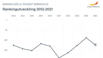 Svenskt Näringslivs rankning är klar