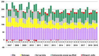 Figur: Faktisk energiforbrug pr. kvartal i Danmark [PJ]