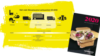 Martin & Serveras årsberättelse 2020 plus illustration över koncernens klimatpåverkan och klimatmål.