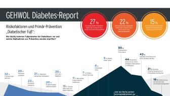 """Risikofaktoren und Primär-Prävention """"Diabetischer Fuß"""": Wie häufig kommen Fußprobleme bei Diabetikern vor und welche Maßnahmen zur Prävention werden ergriffen?"""