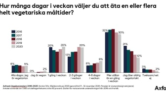 Vegobarometern 2016-2020.jpg