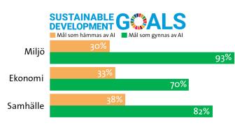 Så här påverkar artificiell intelligens FN:s 17 globala mål för hållbar utveckling, grupperade på miljö, ekonomi och samhälle. Illustration: David Callahan.