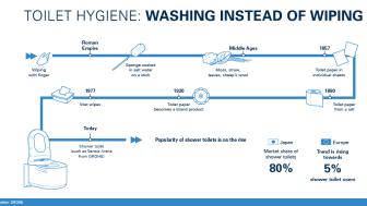 Toiletpapirets udvikling