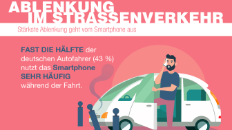 Ablenkungsursache Nummer 1 bleibt das Smartphone