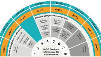 SeQF 6 motsvarar nivån för en Bachelor eller Kandidatexamen