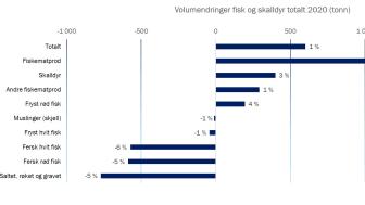 Volumendringer fisk og skalldyr 2020 totalt