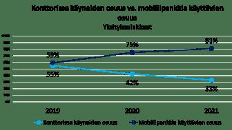 Mobiilipankki vs konttorikäynnit.png