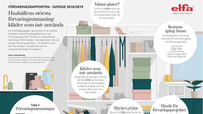 Elfa Förvaringsrapporten 2018/2019