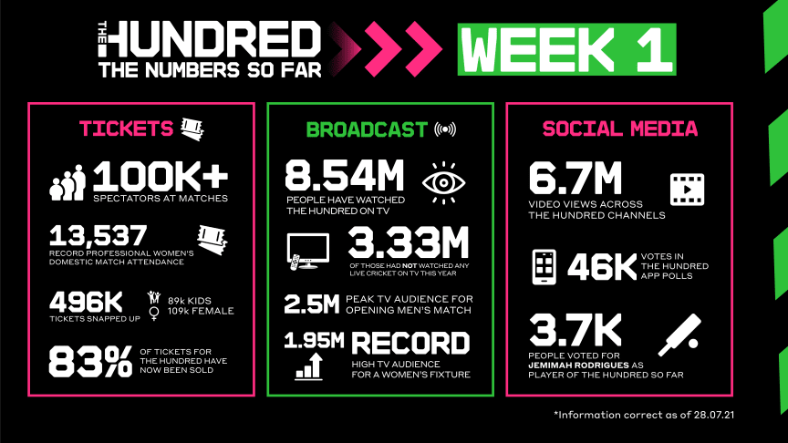 The Hundred by numbers – week one highlights