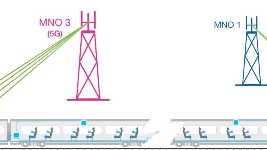 Världsrekord i 5G på tåg