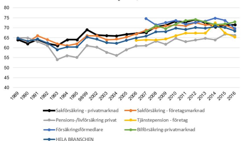 Svenskt Kvalitetsindex om Försäkringsbolag 2016