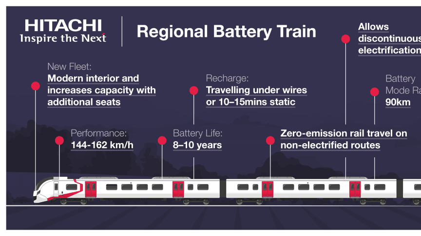 Regional Battery Train Infographic