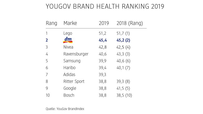 dm ist der beliebteste Händler und Balea die beliebteste Handelsmarke laut YouGov Ranking