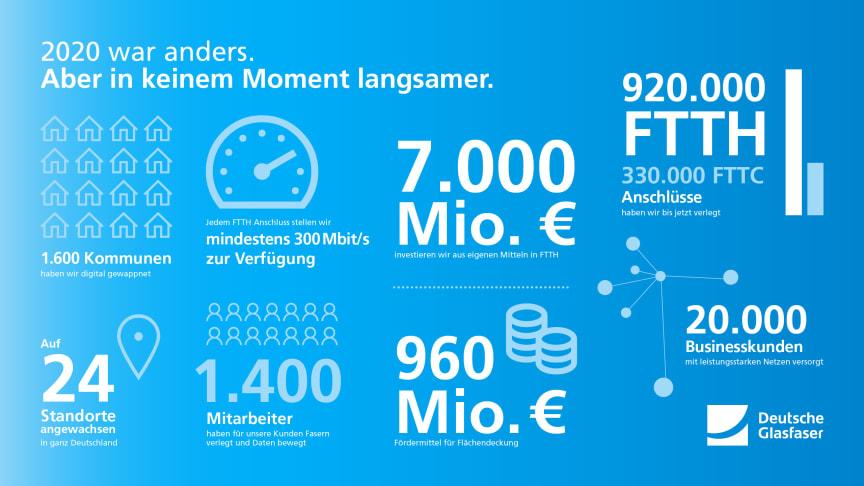Das Deutsche Glasfaser Jahr 2020 in Zahlen