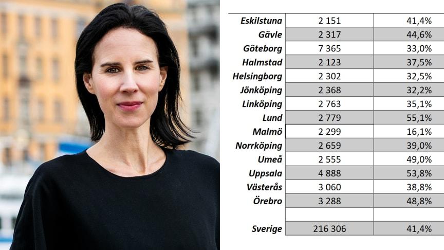 Ny analys: Åldersgruppen över 80 år växer snabbt i alla större svenska städer