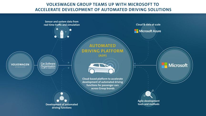Volkswagen Group går sammen med Microsoft for at sætte skub i udviklingen af automatiseret kørsel