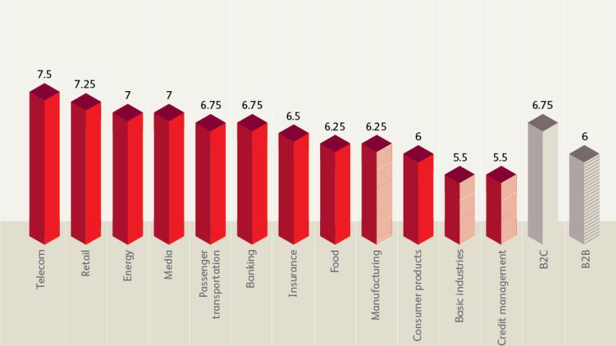 Branscher som är bäst på digitalisering i Sverige på en skala 4 till 10