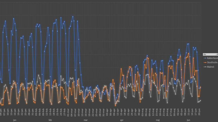 """Insamlad data från cyklister visar tydligt hur """"coronaeffekten"""" påverkat och påverkar cyklisters rörelsemönster i städer runt om i Europa. Här cyklister med Hövding i Köpenhamn, Malmö och Stockholm."""