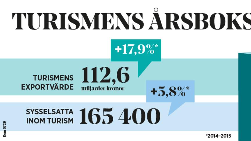 Turismens årsbokslut 2015: Rekordökning av utländska besökare