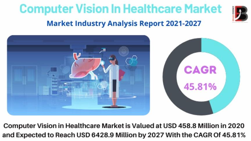 Computer Vision In Healthcare Market