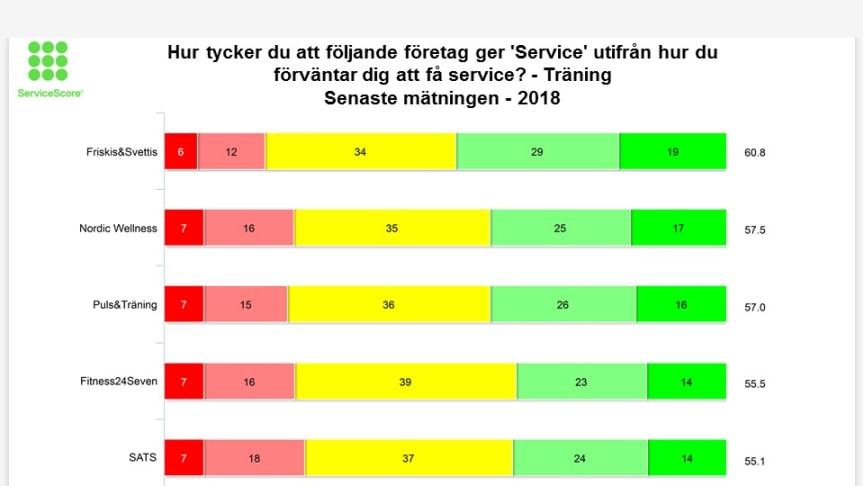 Friskis&Svettis är bäst på att ge service i samband med träning