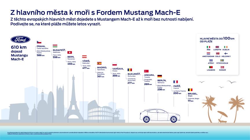 Mustang Mach-E dojede z mnoha evropských metropolí k nejbližšímu moři na jedno nabití