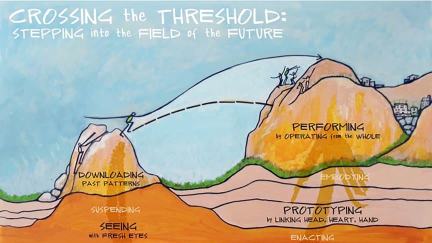 Führen heißt, Schwellen zu überwinden, sich selbst zu erfahren: Illustration des Presencing Institute, Cambridge, MA (USA)