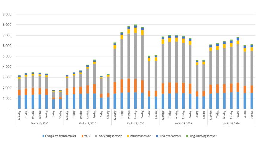 Aktuell korttidsfrånvaro, antal per 100 000 medarbetare, per orsak