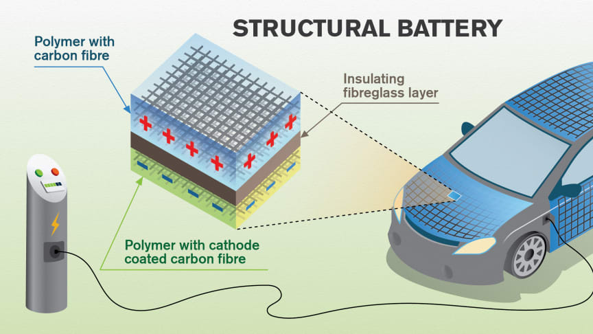 The researchers' vision is of vehicles where a large part of the car-body or aeroplane-fuselage consists of structural lithium ion batteries. Multi-functional carbon fibre can work as battery electrodes and load-bearing material consecutively.