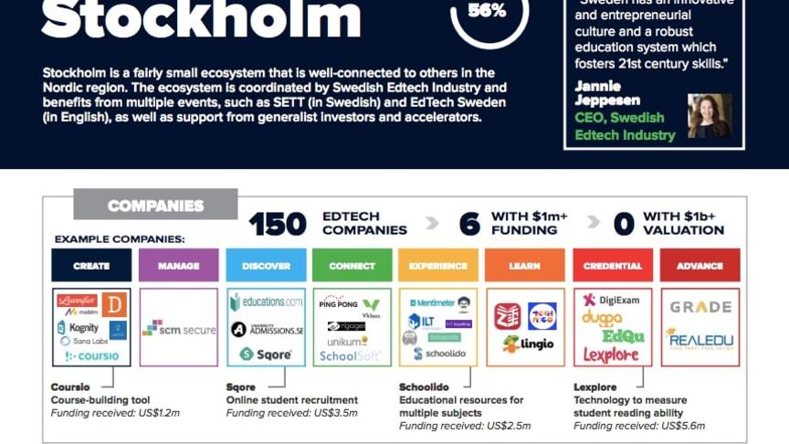 Stockholm placerar sig på lista över hetaste edtechstäderna i världen